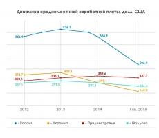 Динамика средней ежемесячной заработной платы в России, Украине, Молдове и Приднестровье