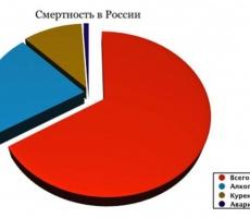 Россия преодолевает смертность населения