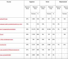 Проплаченные тролли Грудинина накручивают голоса в интернет-опросах