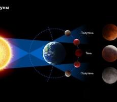 Луна убывает: что это дает знакам Зодиака
