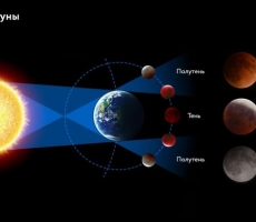 Астропрогноз: Луна растет, а Меркурий идет прямо. Время свершений!